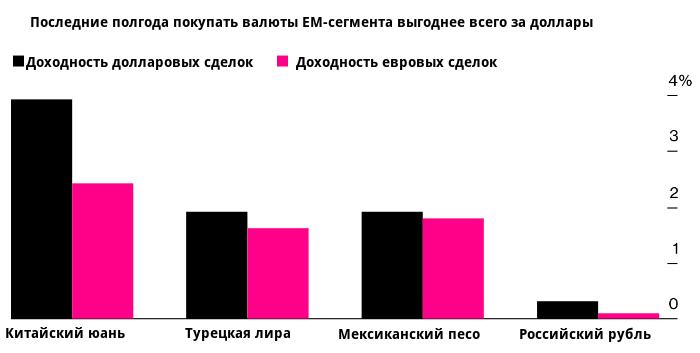 Кто получит статус валюты фондирования: евро или доллар