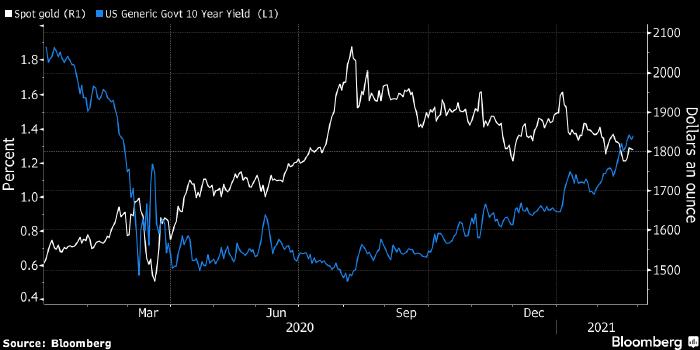 Золото закрывает снижением второй месяц подряд на фоне роста доходности трежерис
