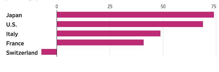 Богатые страны заняли в 2020 году $18 трлн, и никто не беспокоится, как они будут платить