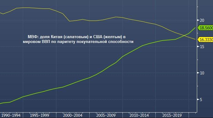 Китай обгонит США по размеру экономики уже в 2028 году