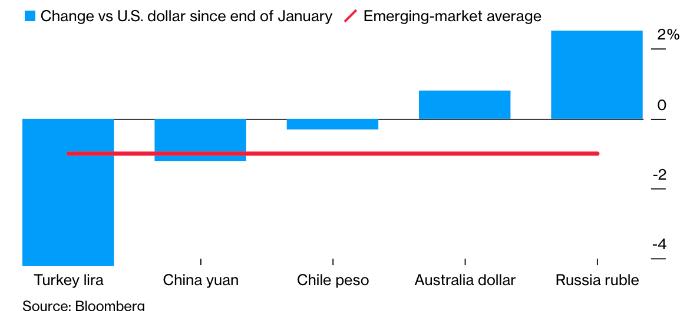 Товарные валюты