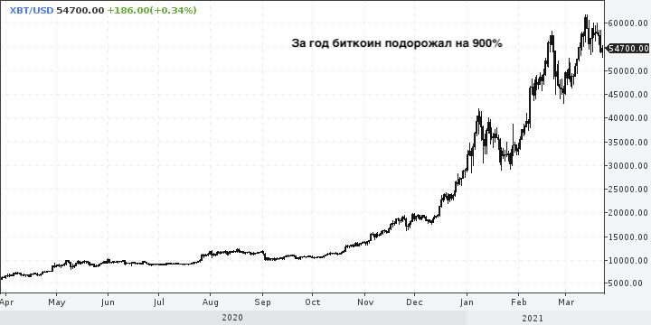 Биткоин слишком дорогой и неудобный — Центробанк Норвегии
