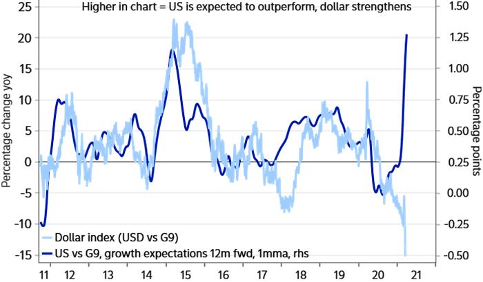Nordea: доллар должен расти на 20% в годовом выражении, а не снижаться, как сейчас