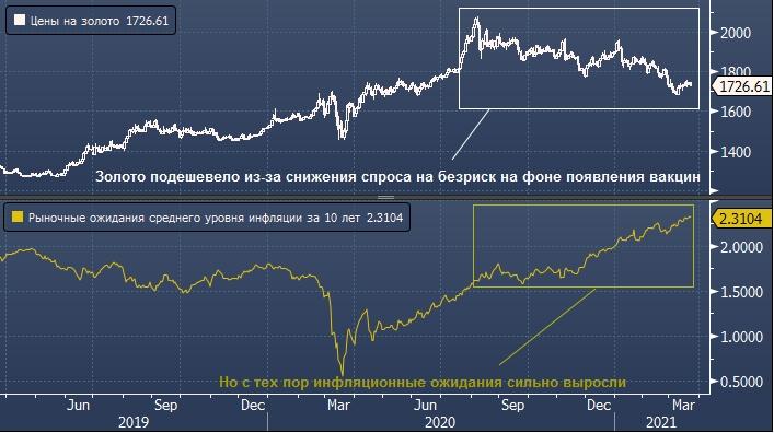 _золото «должно сиять» в инфляционных лучах новой программы Байдена на $3 трлн
