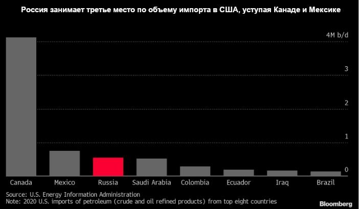 Россия является третьим по величине импортером нефти и нефтепродуктов в США