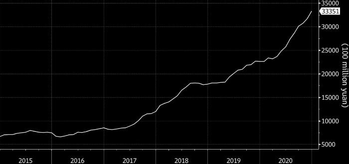 Доля иностранного капитала в китайских компаниях