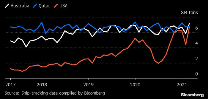 Мировой спрос на СПГ показал рекордный рост с начала пандемии