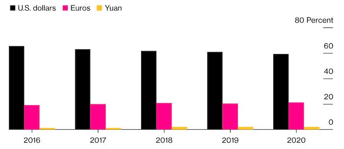 Зачем Китаю цифровой юань