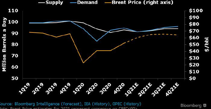 Не ждите скорого возвращения цен на нефть к $100 за баррель