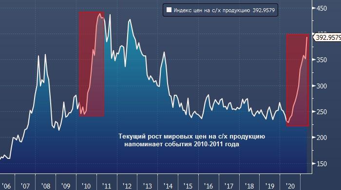 Deutsche Bank: рост цен на продовольствие грозит массовыми беспорядками