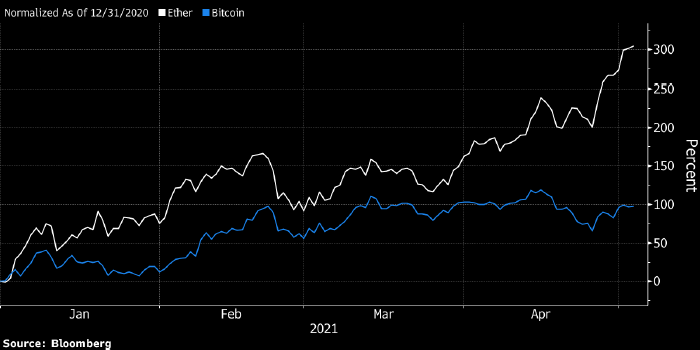 Биткоин стремительно теряет долю рынка