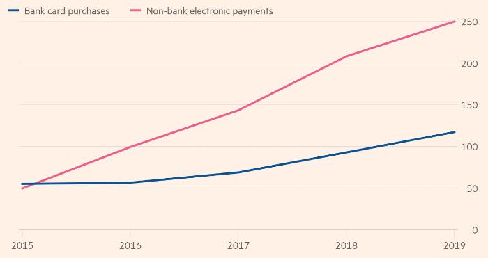 Темпы роста цифровых платежей в Китае