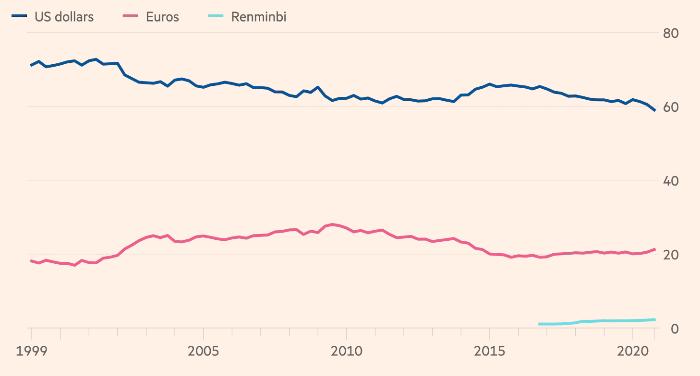 Доля доллара, евро и юаня в официальных резервах