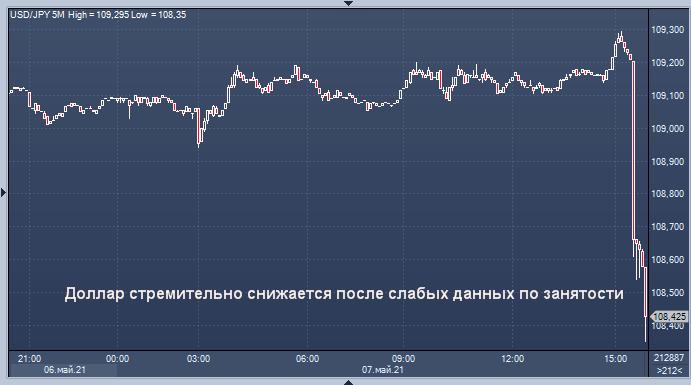 Курс доллара резко снижается