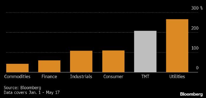 Рынок слияний и поглощений растет в этом году рекордными темпами
