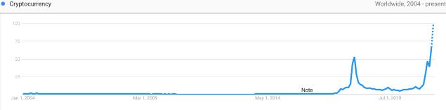 Люди спрашивают у Google, «что случилось с криптовалютой»