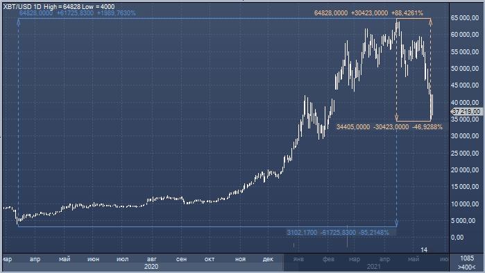 Банки заявили, что рыночная стоимость биткоина обманчива