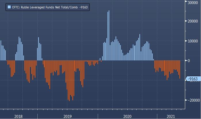 В США длинная позиция в рубле управляющих фондами достигла 15-месячного максимума