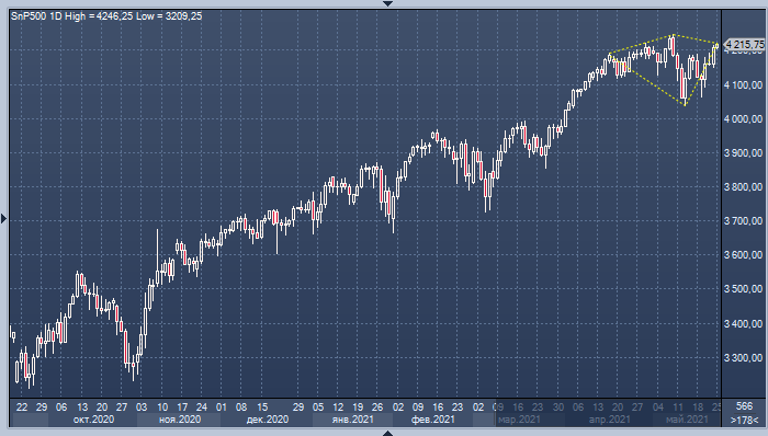 Объем торгов на рынке акций США опустился до минимального значения с начала года