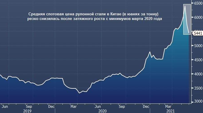 Рентабельность китайских металлургических компаний резко снизилась после обвала цен на сырье