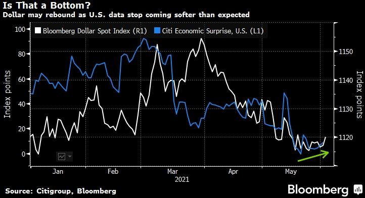 Доллар внезапно ожил, но аналитики все равно говорят: продавать