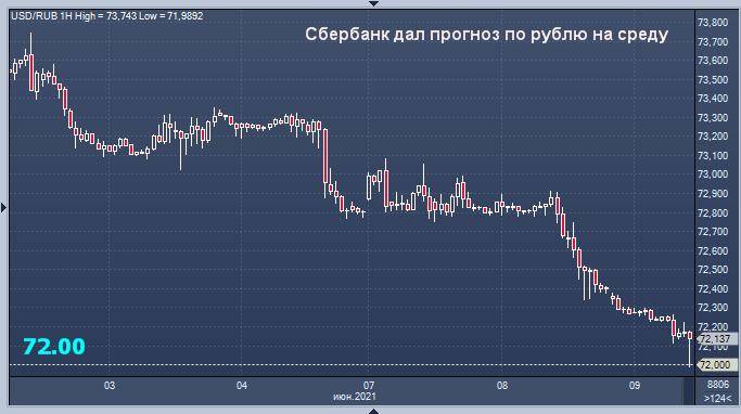 Впервые с 28 июля 2020 года рубль отбросил доллар ниже 72