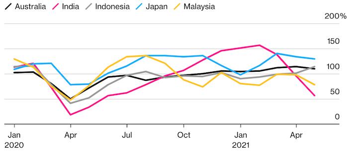 Что мешает Азии вернуться к докоронавирусному спросу на нефть
