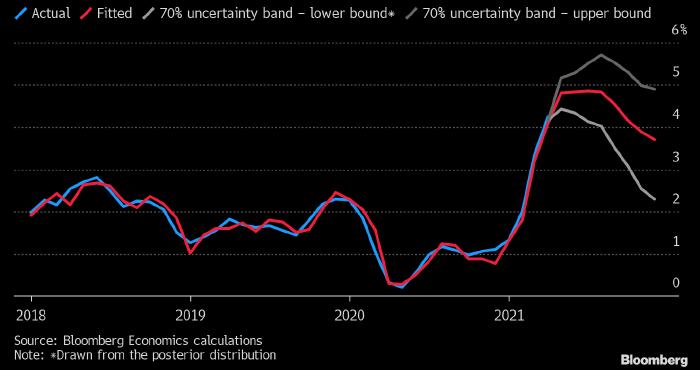 Инфляционный Песец наибрает обороты