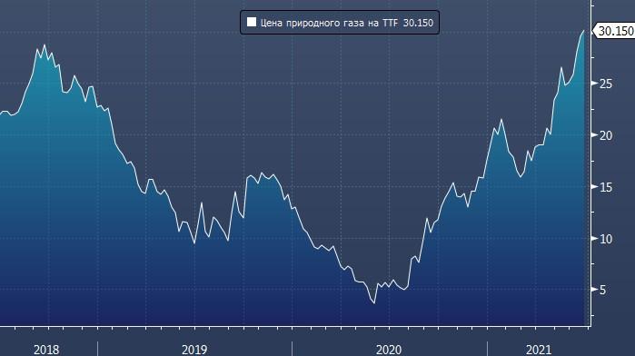 Разница между ценой природного газа в Европе и в США достигла рекордных значений с 2013 года
