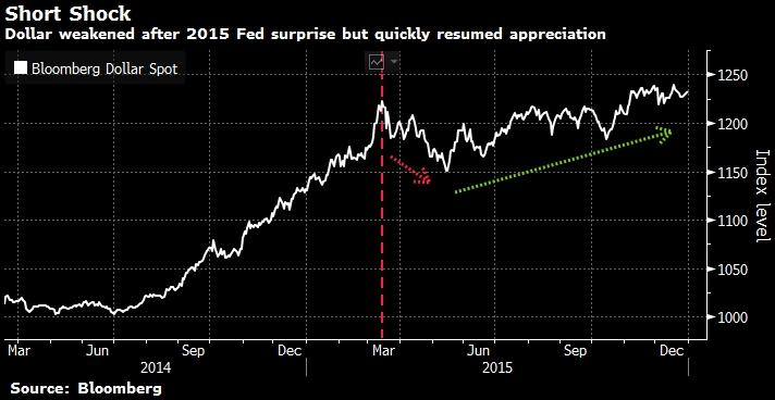 Goldman Sachs: рост доллара прекратится, если вспоминать уроки 2013 г. и 2015 г.