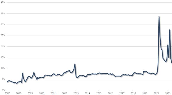 Bank of America: американцы держат под подушкой $3,5 трлн, и это чревато инфляцией