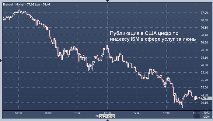 Акции резко подешевели, а нефть Brent рухнула ниже $75 за баррель
