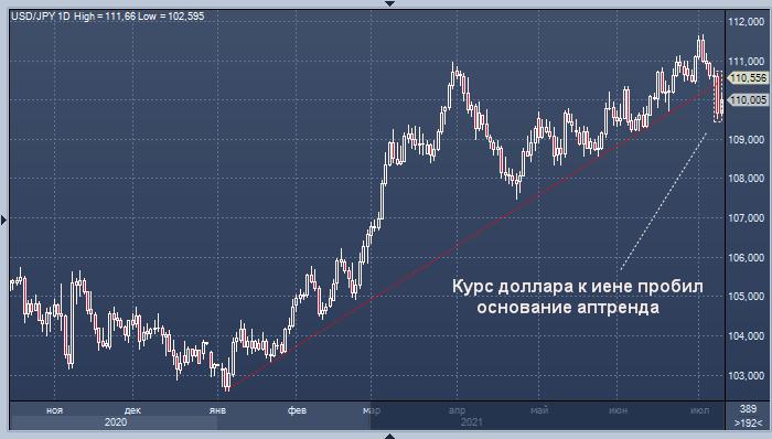 Курс доллара к иене нацелен на дальнейшее снижение