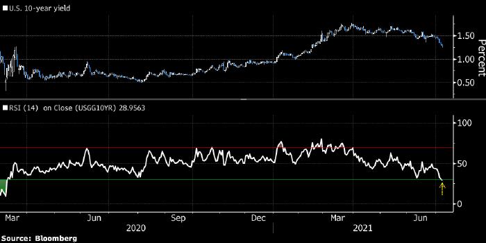 Индикатор инфляционных ожиданий опустился до рекордно низкого значения с марта