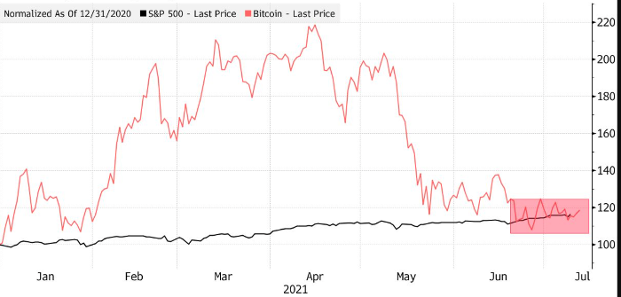 Эксперт назвал три графика апокалипсиса для биткоина