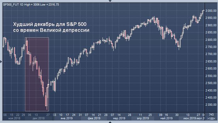 Рынок акций США входит в потенциально опасный период