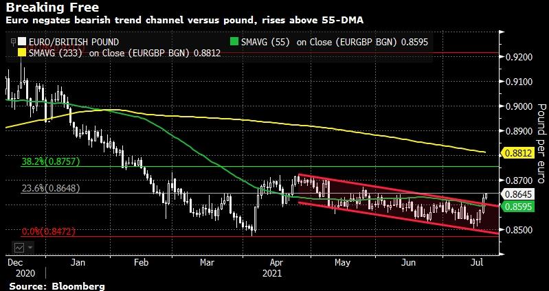Доллар пробил нисходящий канал