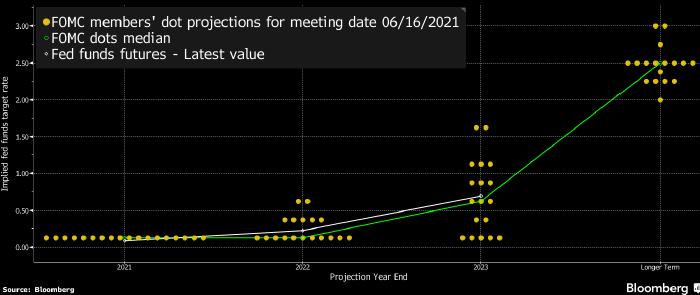 Экономисты спрогнозировали действия ФРС на ближайшие два года