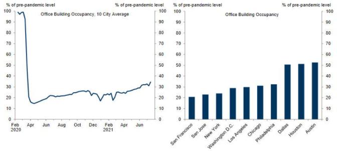 Goldman Sachs ждет резкого замедления экономики США в следующем году