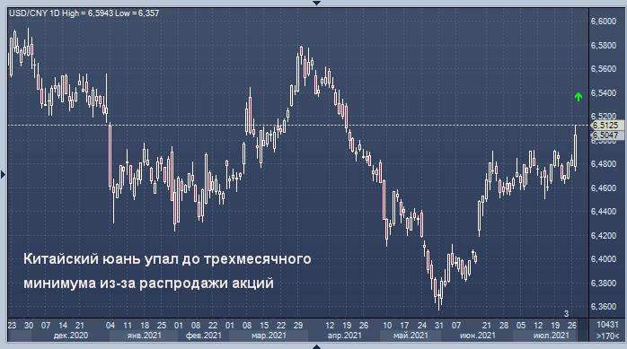 Китайский юань упал до трехмесячного минимума из-за распродажи акций