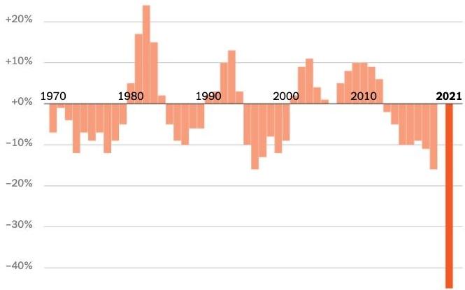 Число бедных в США сократилось за год в два раза