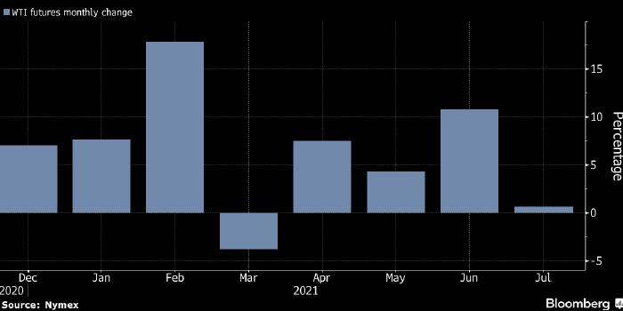 Нефть резко подешевела из-за дельты и Китая