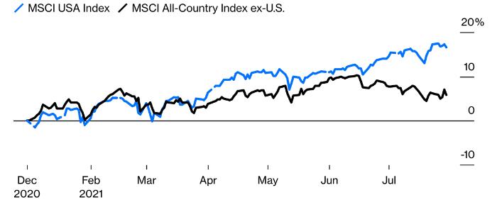 Институциональные инвесторы снова любят американские акции