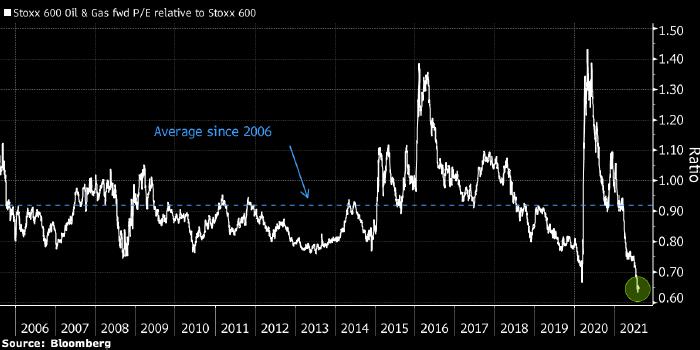 Акции европейских нефтегазовых компаний все сильнее отстают от цен на нефть