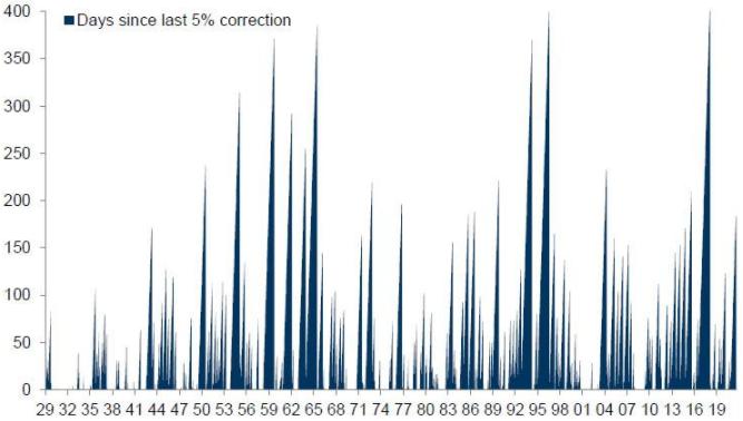 Goldman Sachs: S&P 500 может снизиться на 10%