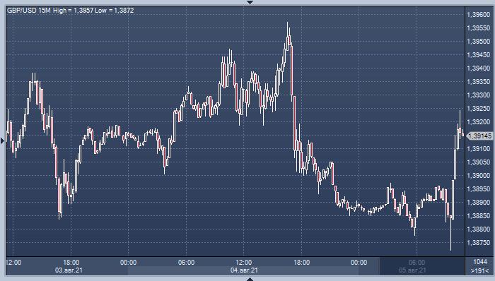 Доллар дешевеет, корректируясь после вчерашнего роста