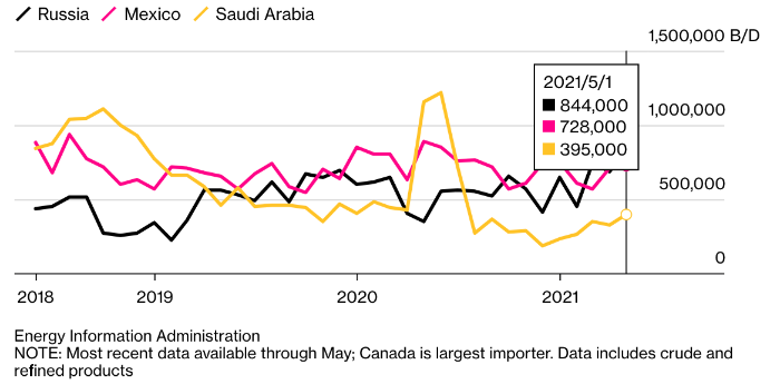 Россия стала вторым крупнейшим поставщиком нефти в США