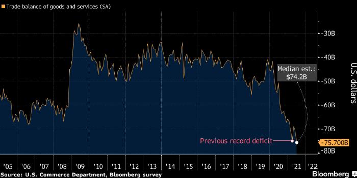 Дефицит торгового баланса США достиг нового рекорда