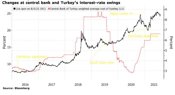 Медведей по лире воодушевил призыв Эрдогана к снижению ставки