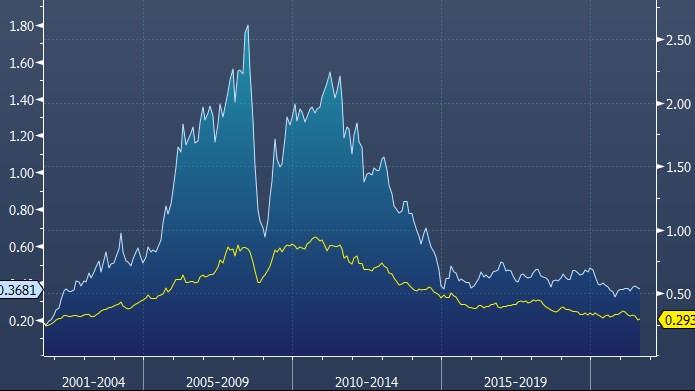 Рынок акций EM стремится к 20-летним минимумам против S&P 500